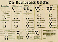 1935 – The Nazis passed the infamous Nuremberg Laws excluding all non-Aryans from German citizenship